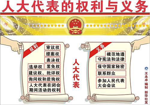 全国人民代表大会代表的权利和义务