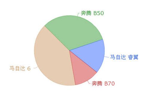 奔腾b70占一汽轿车销量份额高清图片