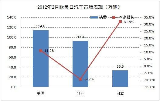 万辆,实现同比增长13.8%;欧洲汽车市场累计销量仅为192.7万高清图片