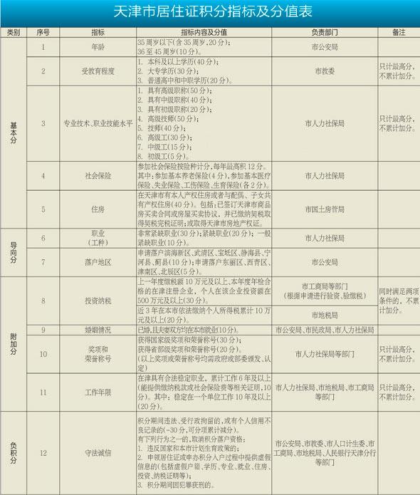 天津积分落户分值表_落户帮天津居住证积分落户指标及分值表201