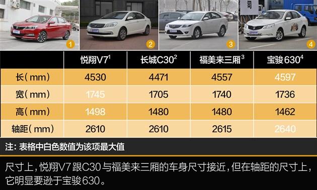 实拍长安悦翔v7 城市代步的新选择高清图片